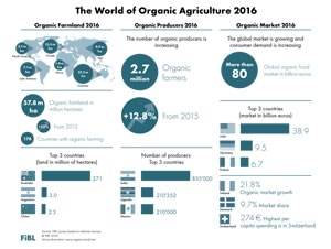"018 edition of ""The World of Organic Argriculture"", book, infographics and data table"